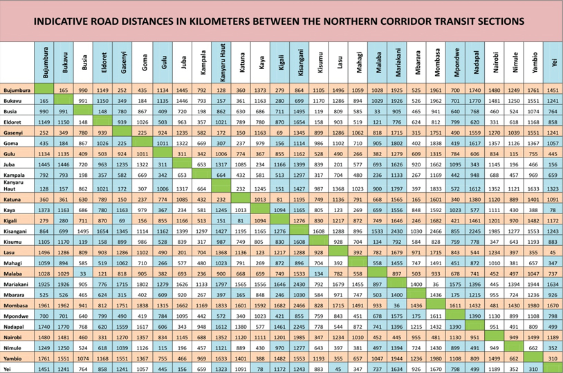 NorthernCorridor_Road_Distances.jpg